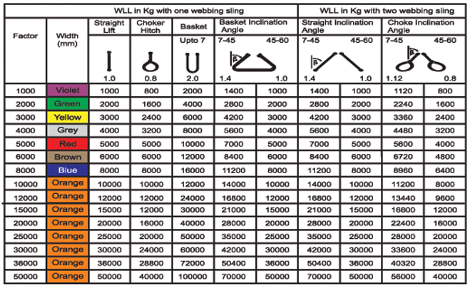Wire Rope Ratings Chart. Wire. Free Image About Wiring Diagram ...